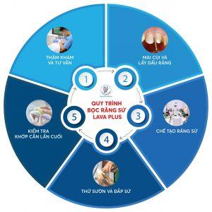 Quy trình bọc răng sứ Lava Plus của Việt Đức Dental Lab